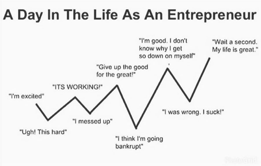 Day in the Life of an Entrepreneur